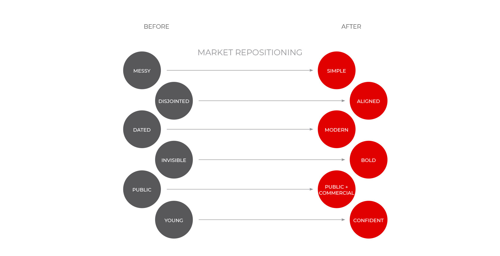 Rebrand_ChargeNet_Brand Positioning attributes